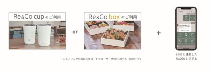 Re&Goで利用される容器(Re&Goリリースより)