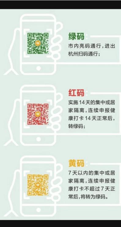 上海市の健康コード「随申码」の説明ページ。「青・赤・黄」の3色でリスクの度合いを表す