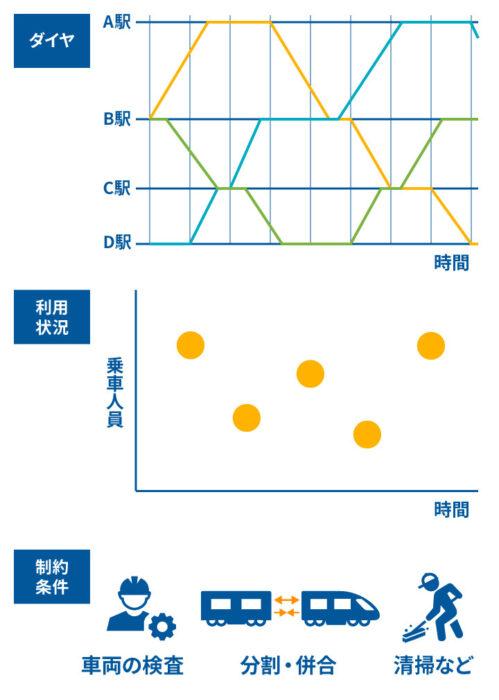 車両運用計画で考慮すべき要件(イメージ)