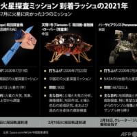 【図解】火星探査ミッション 到着ラッシュの2021年