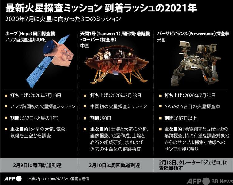 最新火星探査3ミッションの概要(2021年2月10日作成)。(c)LAURENCE CHU, JANIS LATVELS : AFP