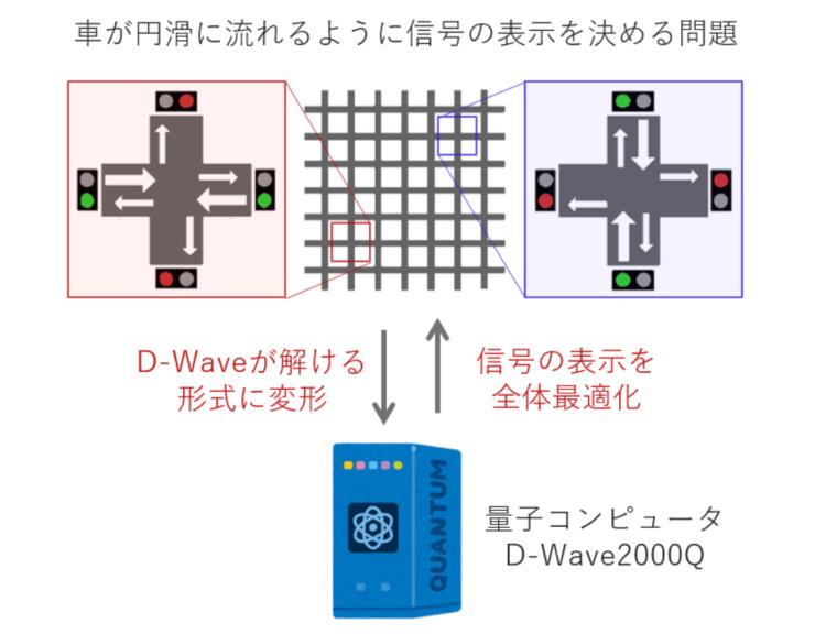 「量子コンピューターにより大規模信号機群を制御する最適化技術」のイメージ図(画像提供:豊田中央研究所)