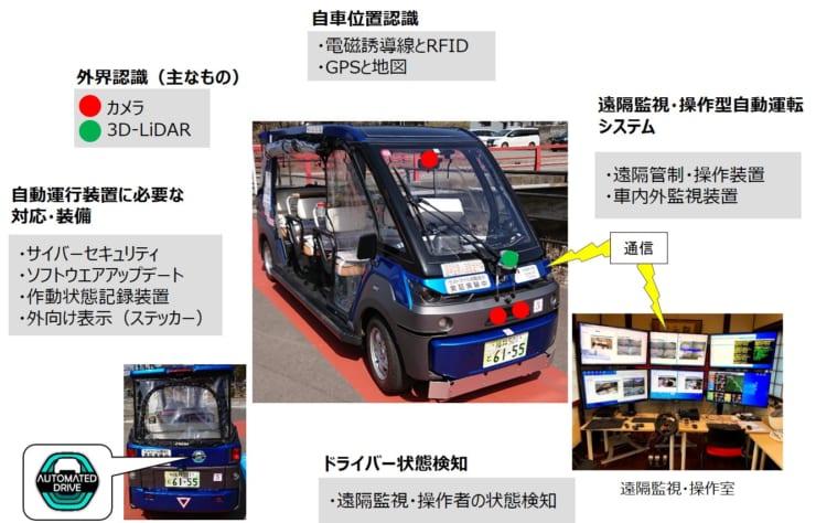 主な自動運行装置の構成(提供 産総研)