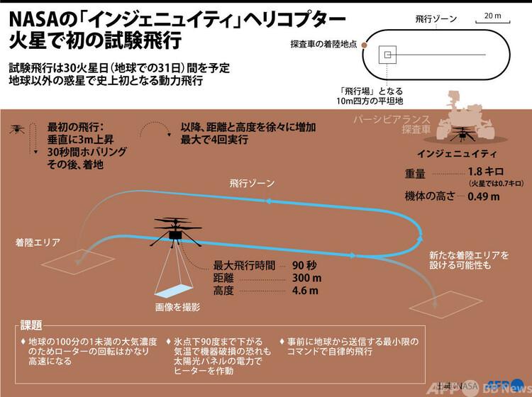 米航空宇宙局(NASA)の超軽量小型ヘリコプター「インジェニュイティ」の火星での試験飛行について説明する図解(2021年4月11日作成)。(c)SABRINA BLANCHARD, JONATHAN WALTER : AFP