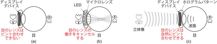 コンタクトレンズディスプレイの表示原理(画像提供:東京農工大学)