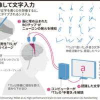手書き想像して文字入力 まひの患者助ける脳インプラント技術