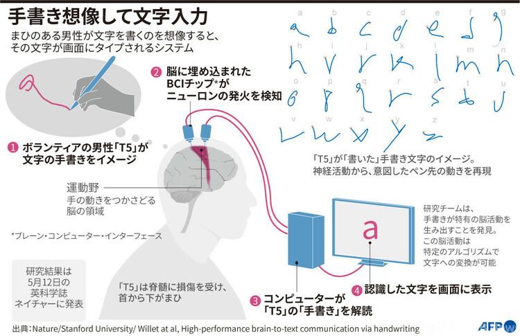 まひのある人が文字を書くのを想像すると、その文字が画面にタイプされるシステムについて説明した図(2021年5月11日作成)。(c)JOHN SAEKI, LAURENCE CHU / AFP