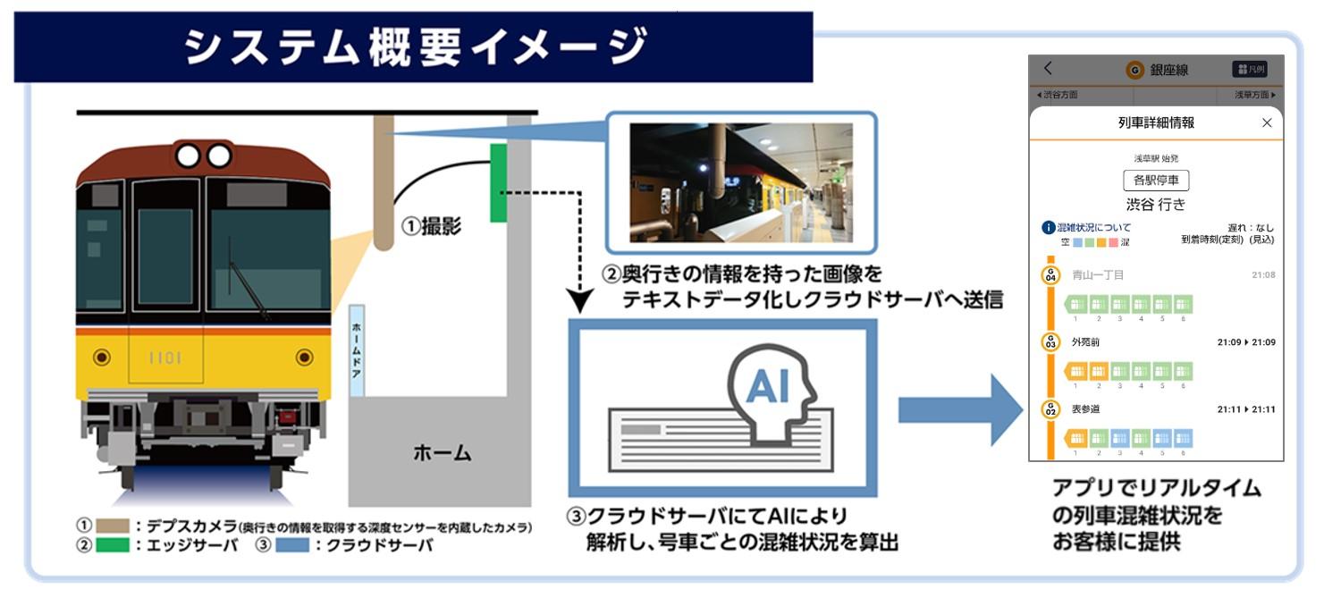 「号車ごとのリアルタイム混雑状況東京メトロmy!アプリ配信」概要(東京メトロリリースより)