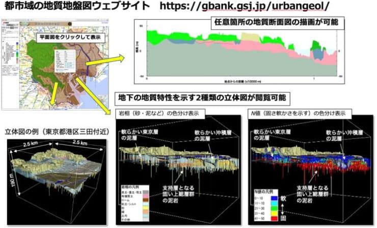 「3次元地質地盤図〜東京23区版〜」で表示される立体図(提供:産総研 地質調査総合センター)