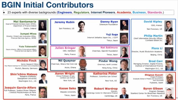BGINの主な参加者とその役割