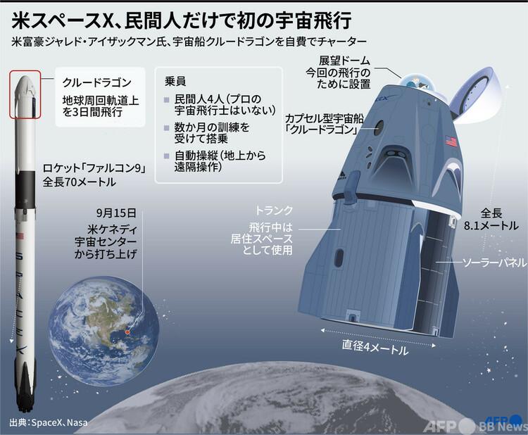 米宇宙開発企業スペースX初となる、乗組員全員が民間人の宇宙旅行の概要(2021年9月12日作成)。(c)SIMON MALFATTO, SOPHIE RAMIS : AFP